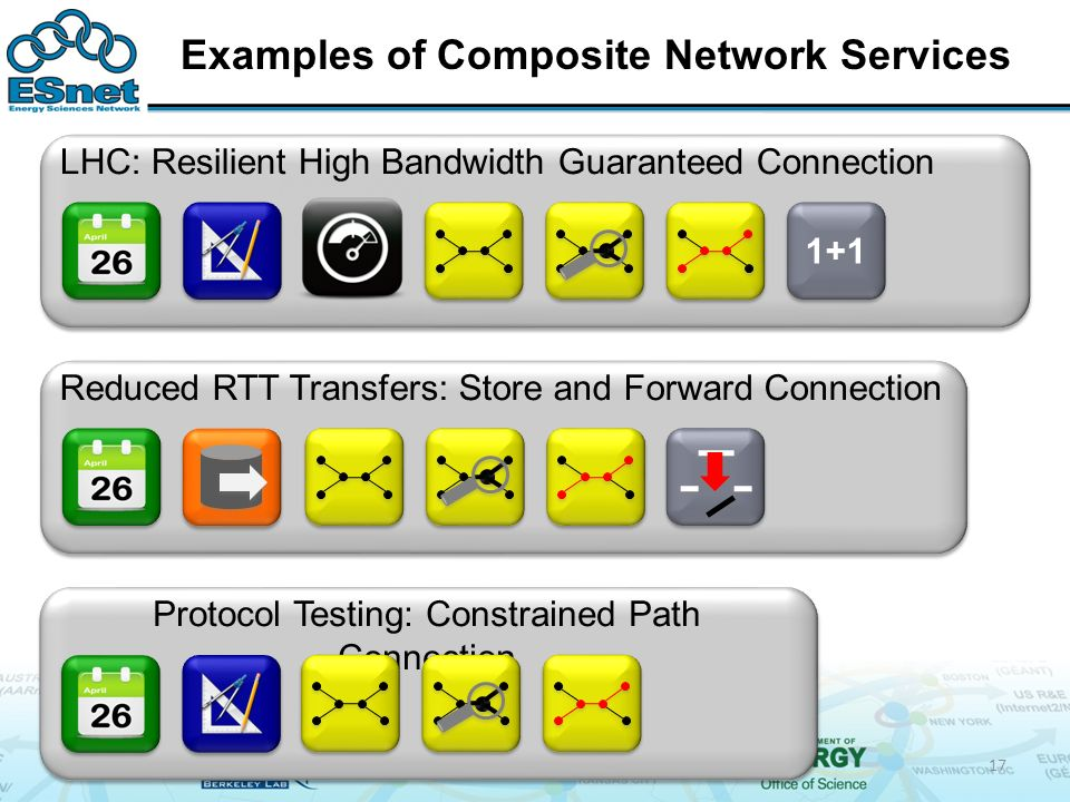 Examples of Composite Network Services 17 1+1 LHC: Resilient High Bandwidth Guaranteed Connection Protocol Testing: Constrained Path Connection Reduced RTT Transfers: Store and Forward Connection