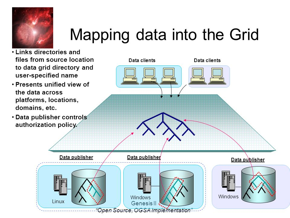 Genesis II Open Source, OGSA Implementation Data publisher Mapping data into the Grid Data clients Linux Windows Links directories and files from source location to data grid directory and user-specified name Presents unified view of the data across platforms, locations, domains, etc.