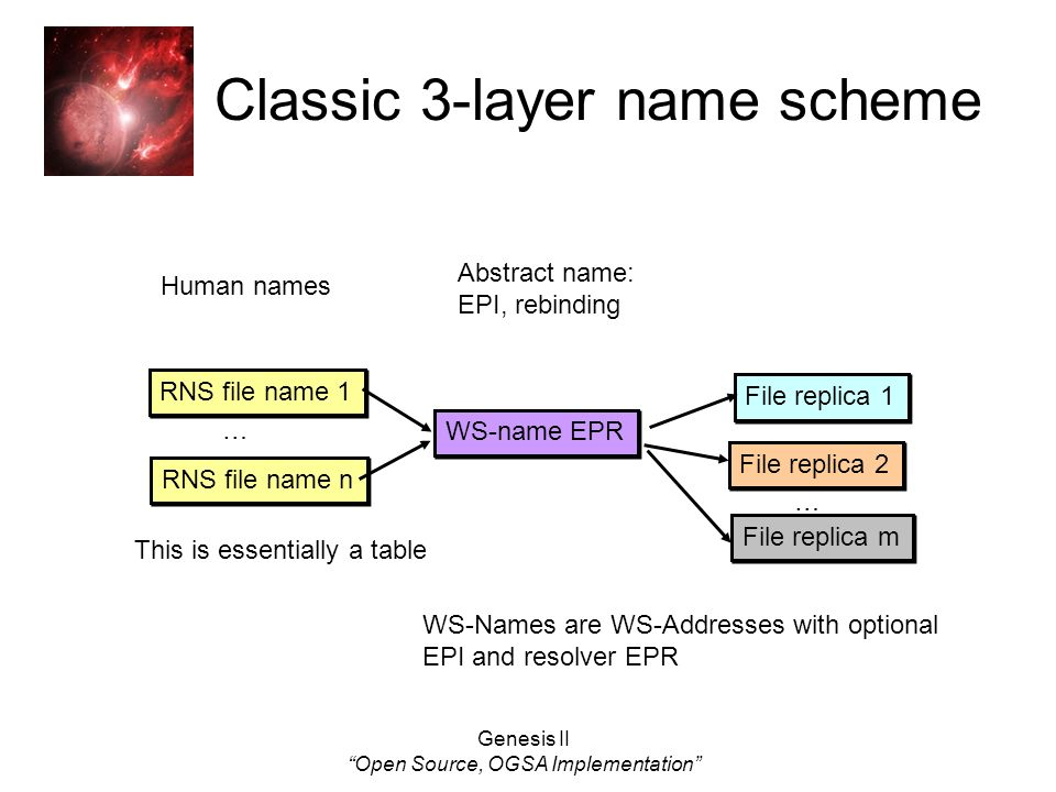 Genesis II Open Source, OGSA Implementation Classic 3-layer name scheme … File replica 2 WS-name EPR File replica 1 File replica m RNS file name 1 RNS file name n … Human names Abstract name: EPI, rebinding WS-Names are WS-Addresses with optional EPI and resolver EPR This is essentially a table