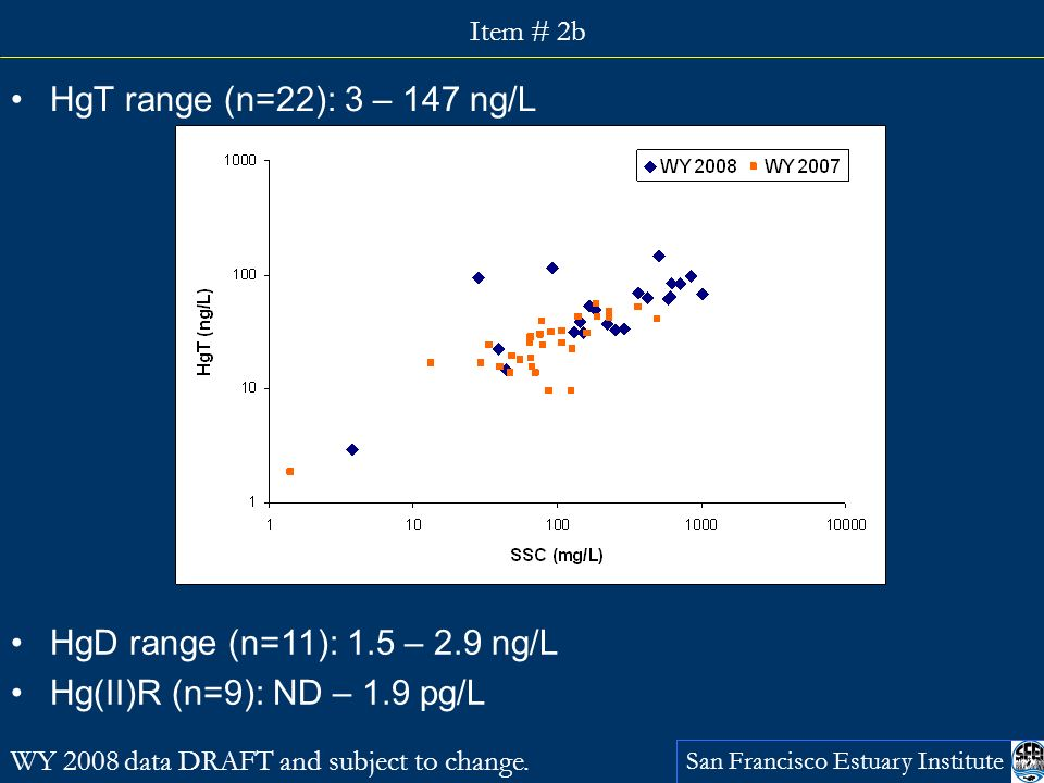 San Francisco Estuary Institute Item # 2b HgT range (n=22): 3 – 147 ng/L WY 2008 data DRAFT and subject to change.