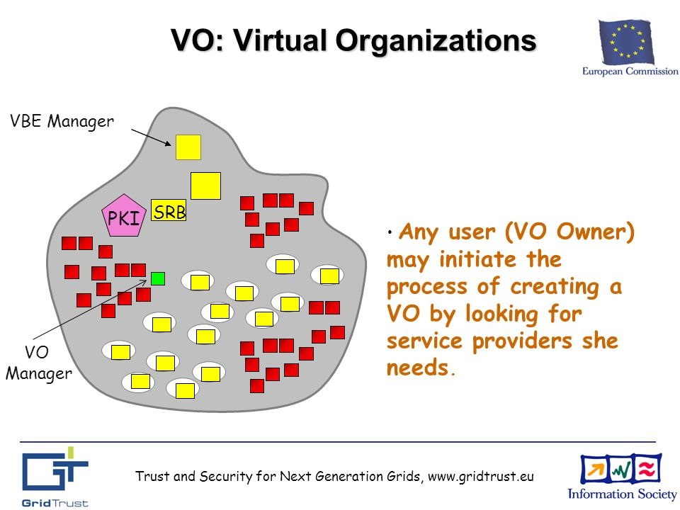 Trust and Security for Next Generation Grids, www.gridtrust.eu VO: Virtual Organizations VBE Manager PKI VO Manager SRB Any user (VO Owner) may initiate the process of creating a VO by looking for service providers she needs.