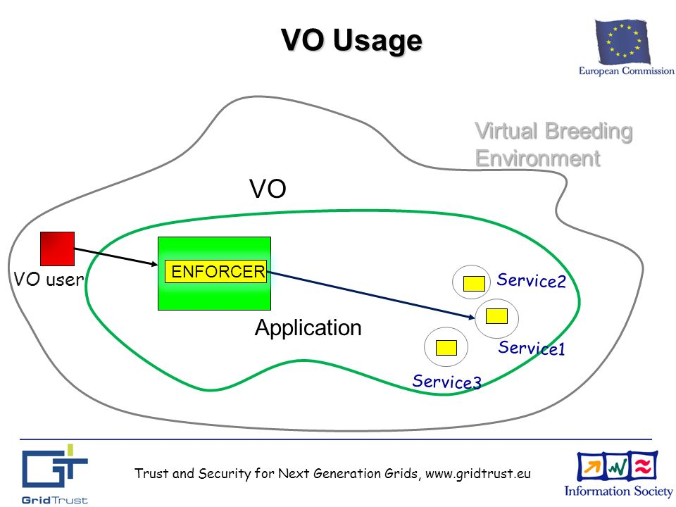 VO Usage Application VO ENFORCER Virtual Breeding Environment VO user Service1 Service3 Service2