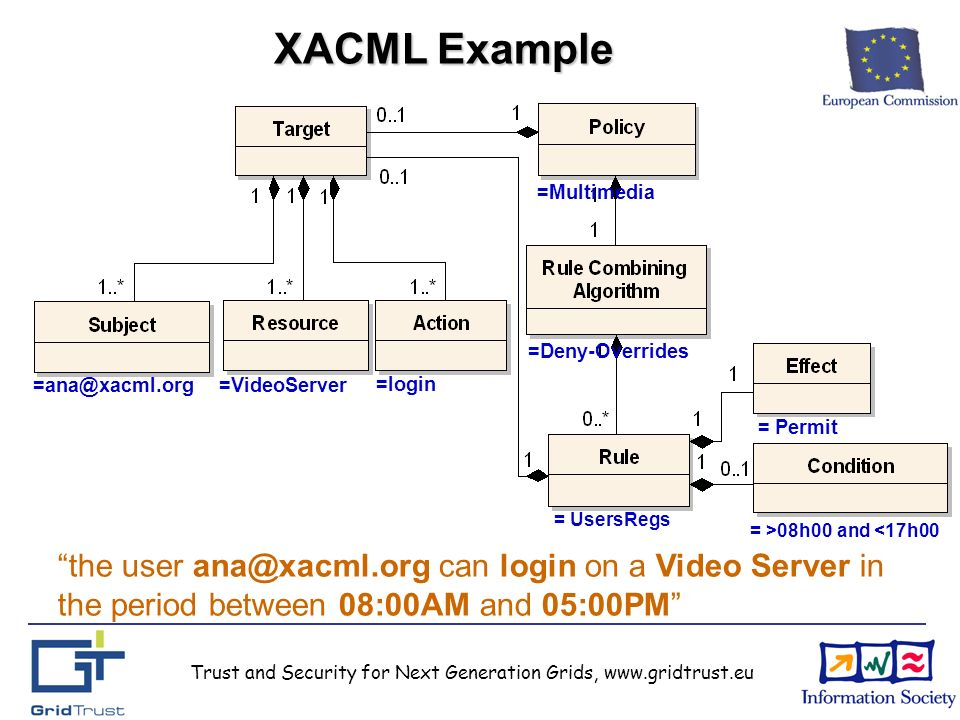 Trust and Security for Next Generation Grids, www.gridtrust.eu XACML Example =ana@xacml.org =VideoServer =login = Permit = >08h00 and <17h00 = UsersRegs =Deny-Overrides =Multimedia the user ana@xacml.org can login on a Video Server in the period between 08:00AM and 05:00PM