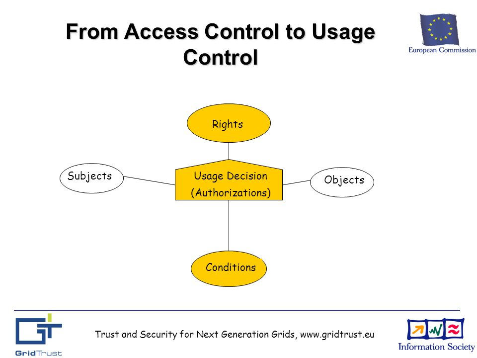 Trust and Security for Next Generation Grids, www.gridtrust.eu From Access Control to Usage Control Rights Subjects Objects Usage Decision (Authorizations) Conditions