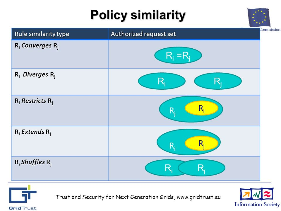 Trust and Security for Next Generation Grids, www.gridtrust.eu Policy similarity Rule similarity type Authorized request set R i Converges R j R i Diverges R j R i Restricts R j R i Extends R j R i Shuffles R j R i =R j RiRi RjRj RiRi RjRj RjRj RiRi RiRi RjRj
