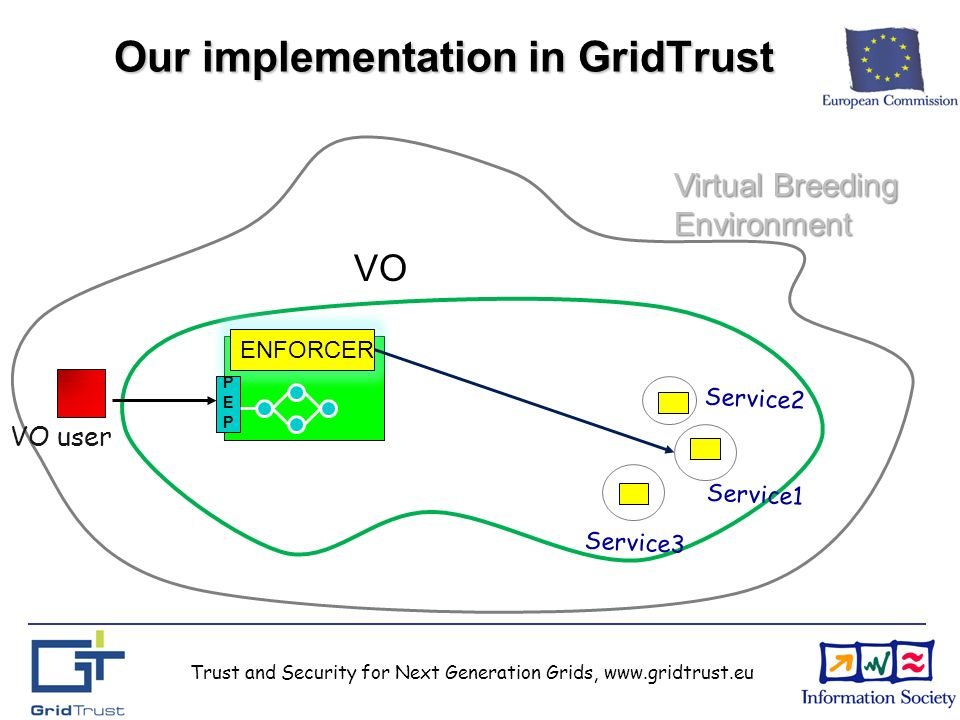 Trust and Security for Next Generation Grids, www.gridtrust.eu Our implementation in GridTrust VO ENFORCER Virtual Breeding Environment VO user Service1 Service3 Service2 PEPPEP