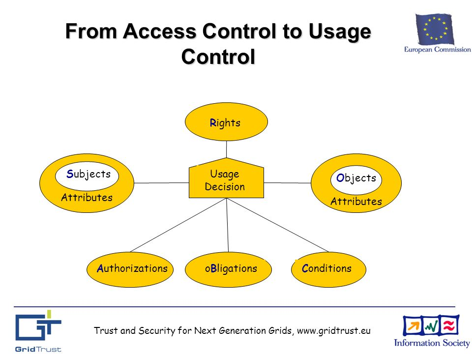 Trust and Security for Next Generation Grids, www.gridtrust.eu From Access Control to Usage Control AuthorizationsoBligationsConditions Subjects Objects Attributes Usage Decision Rights