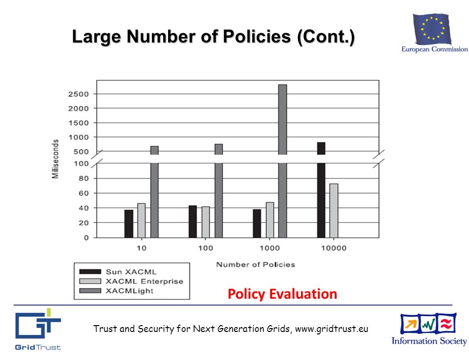 Trust and Security for Next Generation Grids, www.gridtrust.eu Large Number of Policies (Cont.) Policy Evaluation