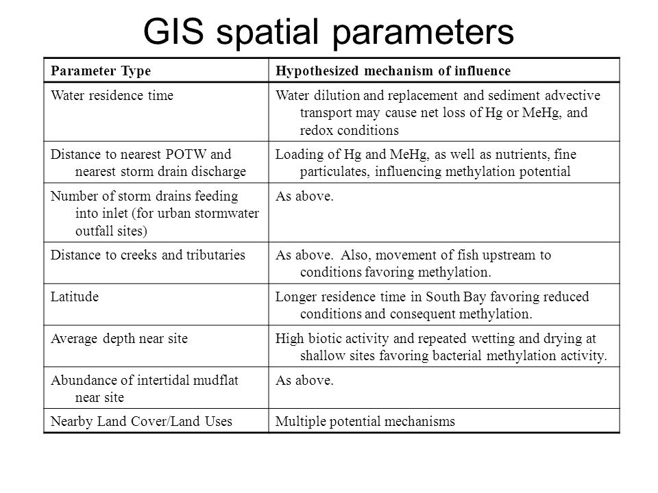 GIS spatial parameters Parameter TypeHypothesized mechanism of influence Water residence timeWater dilution and replacement and sediment advective transport may cause net loss of Hg or MeHg, and redox conditions Distance to nearest POTW and nearest storm drain discharge Loading of Hg and MeHg, as well as nutrients, fine particulates, influencing methylation potential Number of storm drains feeding into inlet (for urban stormwater outfall sites) As above.