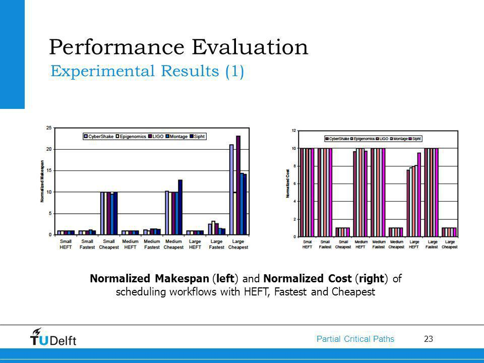 23 Partial Critical Paths Performance Evaluation Experimental Results (1) Normalized Makespan (left) and Normalized Cost (right) of scheduling workflows with HEFT, Fastest and Cheapest
