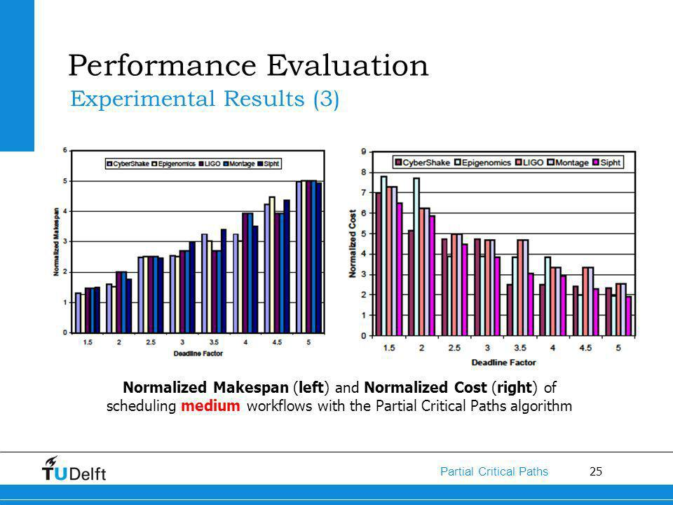 25 Partial Critical Paths Performance Evaluation Experimental Results (3) Normalized Makespan (left) and Normalized Cost (right) of scheduling medium workflows with the Partial Critical Paths algorithm