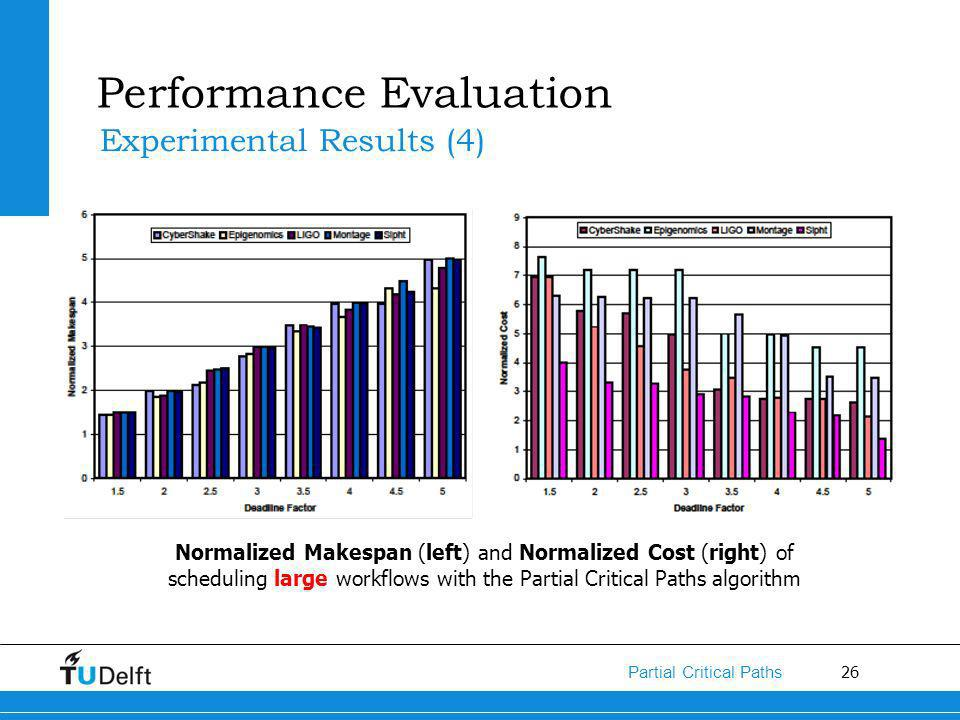 26 Partial Critical Paths Performance Evaluation Experimental Results (4) Normalized Makespan (left) and Normalized Cost (right) of scheduling large workflows with the Partial Critical Paths algorithm