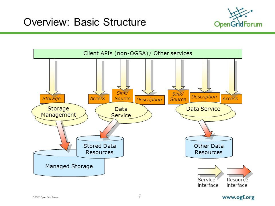 © 2007 Open Grid Forum 7 Sink/ Source Overview: Basic Structure Access Description Access Description Storage Managed Storage Stored Data Resources Other Data Resources Service interface Resource interface Client APIs (non-OGSA) / Other services Data Service Storage Management