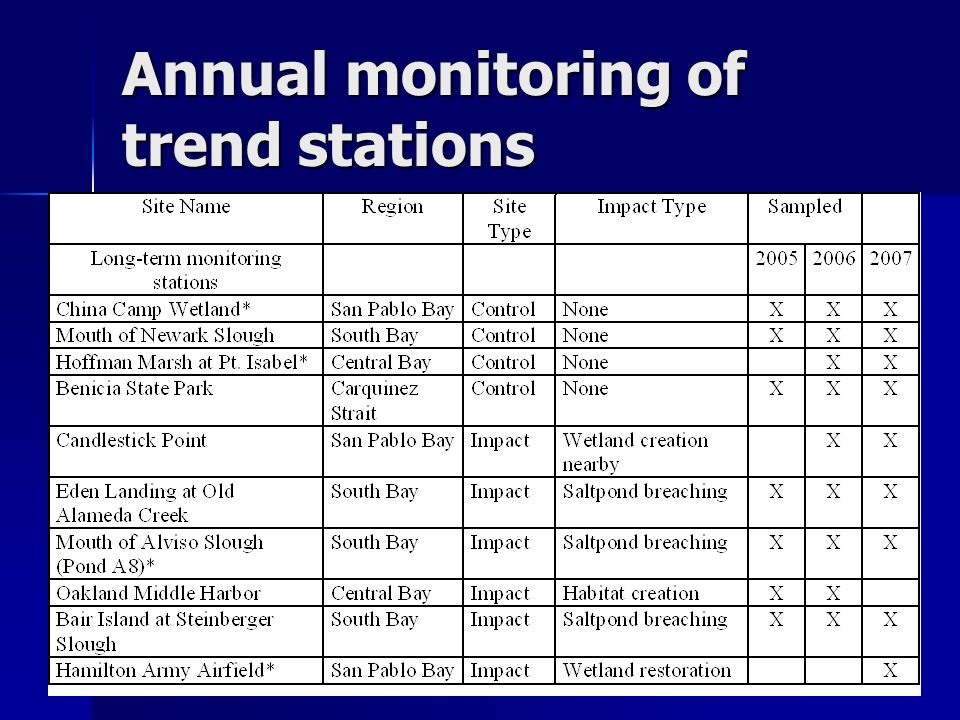 Draft Data - Do not cite or quote Annual monitoring of trend stations