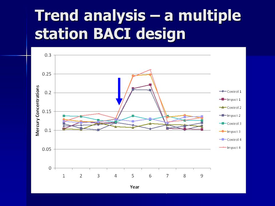Draft Data - Do not cite or quote Trend analysis – a multiple station BACI design