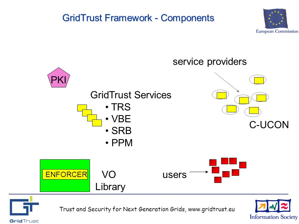 Trust and Security for Next Generation Grids, www.gridtrust.eu GridTrust Framework - Components service providers users PKI GridTrust Services TRS VBE SRB PPM C-UCON ENFORCER VO Library