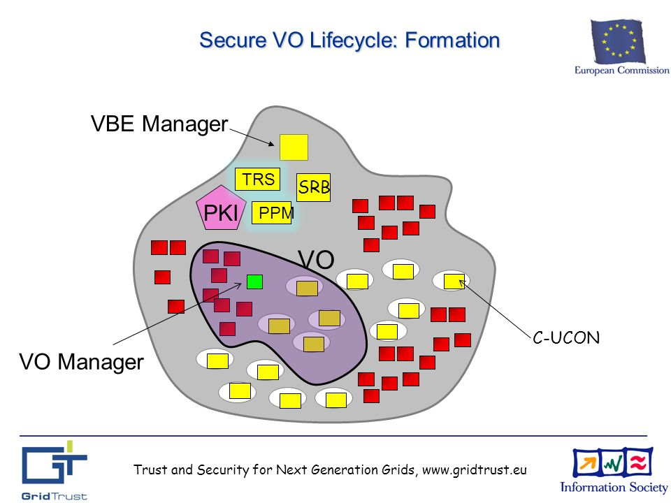 Trust and Security for Next Generation Grids, www.gridtrust.eu Secure VO Lifecycle: Formation VBE Manager PKI TRS PPM SRB C-UCON VO VO Manager
