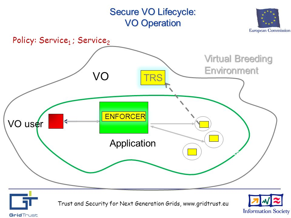 Trust and Security for Next Generation Grids, www.gridtrust.eu Secure VO Lifecycle: VO Operation Application VO ENFORCER Virtual Breeding Environment TRS Policy: Service 1 ; Service 2 VO user Service1 Service3 Service2 Denied Service 1 Done Service 2