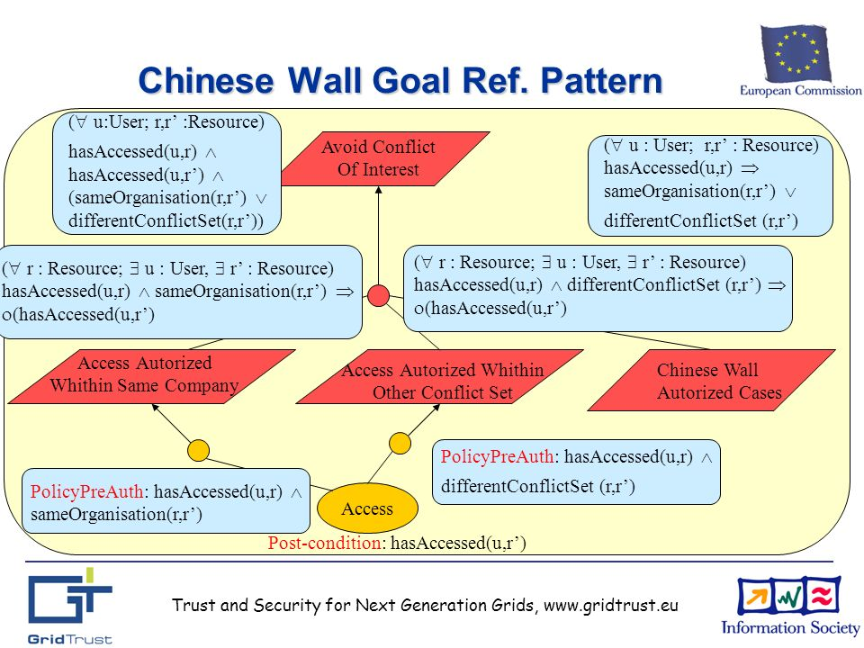 Trust and Security for Next Generation Grids, www.gridtrust.eu Chinese Wall Goal Ref.