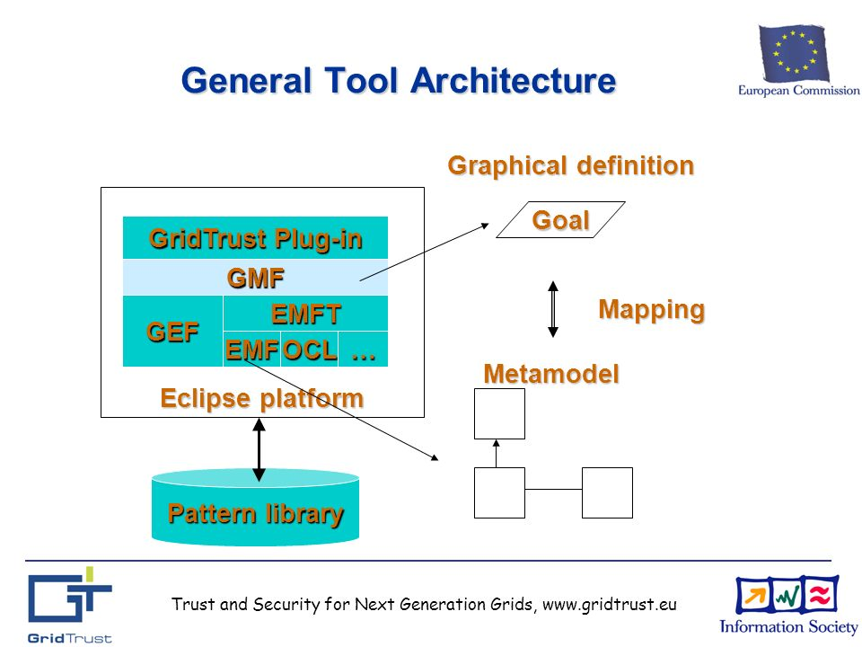 Trust and Security for Next Generation Grids, www.gridtrust.eu Eclipse platform General Tool Architecture EMFT GMF EMFOCL… GEF GridTrust Plug-in Metamodel Goal Mapping Graphical definition Pattern library