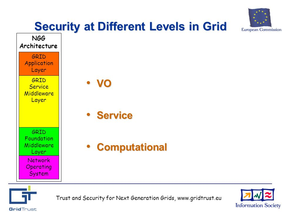 Trust and Security for Next Generation Grids, www.gridtrust.eu Security at Different Levels in Grid VO VO Service Service Computational Computational GRID Service Middleware Layer GRID Application Layer GRID Foundation Middleware Layer Network Operating System NGG Architecture