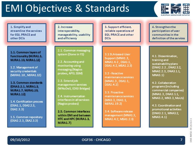 EMI INFSO-RI-261611 EMI Objectives & Standards 1.