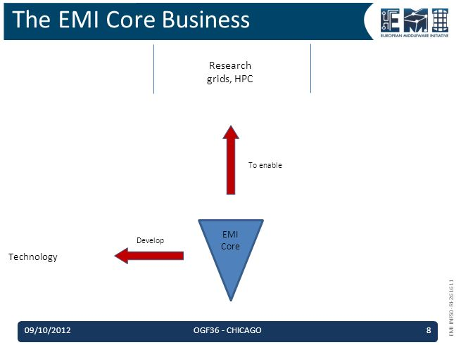 EMI INFSO-RI-261611 The EMI Core Business To enable Develop EMI Core Research grids, HPC Technology 09/10/2012OGF36 - CHICAGO8