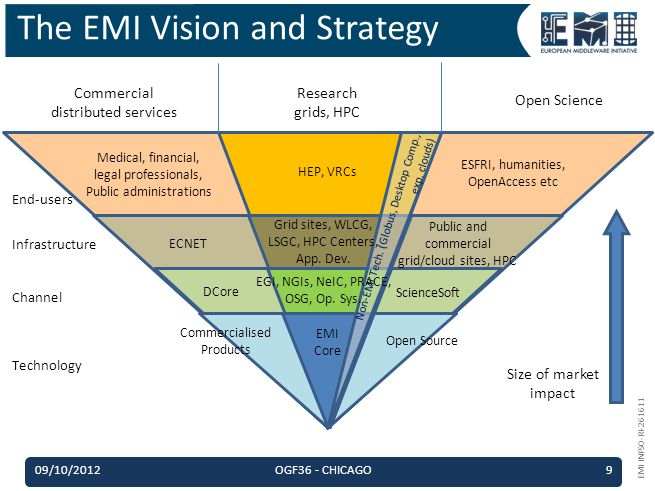 EMI INFSO-RI-261611 The EMI Vision and Strategy Technology Channel Infrastructure End-users Commercial distributed services Research grids, HPC Open Science DCore Open Source ECNET ScienceSoft Commercialised Products Medical, financial, legal professionals, Public administrations ESFRI, humanities, OpenAccess etc Non-EMI Tech.