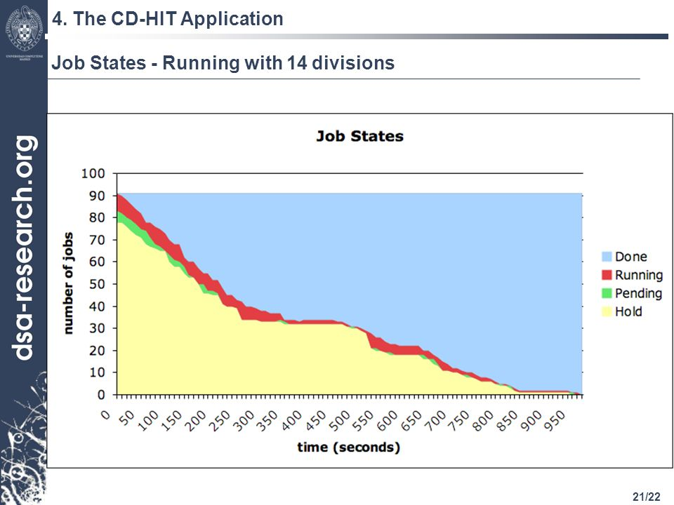 21/22 4. The CD-HIT Application Job States - Running with 14 divisions