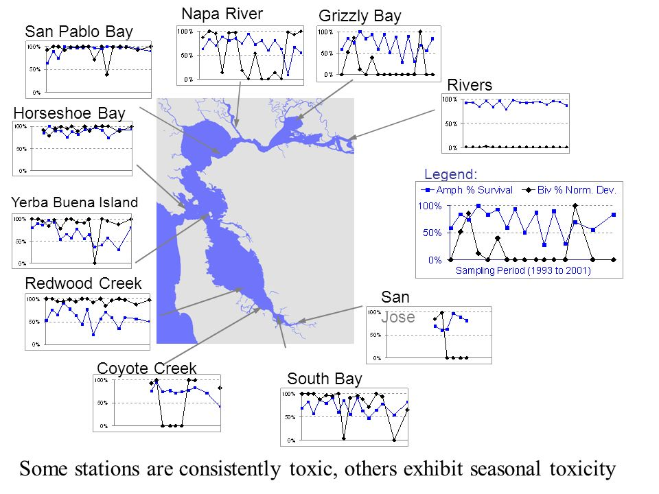 Rivers Grizzly Bay Napa River San Pablo Bay South Bay Redwood Creek Yerba Buena Island Horseshoe Bay Coyote Creek San Jose Legend: Some stations are consistently toxic, others exhibit seasonal toxicity