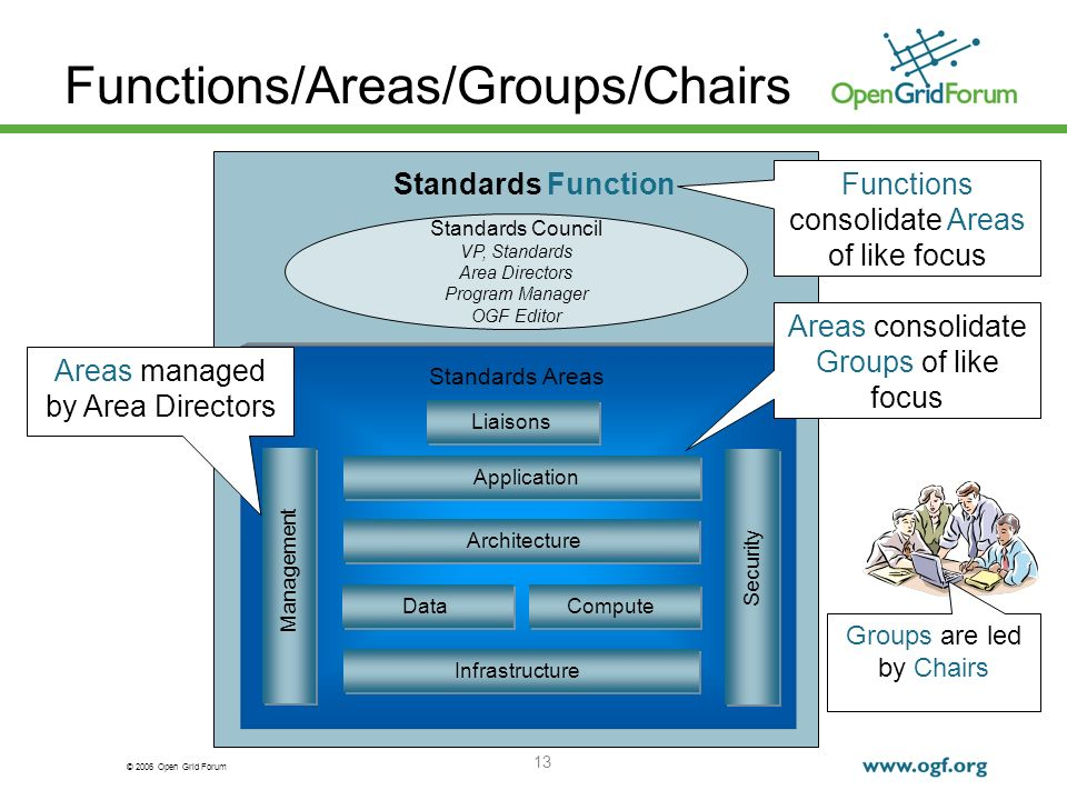 © 2006 Open Grid Forum 13 Functions/Areas/Groups/Chairs Standards Function Standards Council VP, Standards Area Directors Program Manager OGF Editor Management Application Security Architecture Infrastructure DataCompute Standards Areas Liaisons Areas managed by Area Directors Areas consolidate Groups of like focus Groups are led by Chairs Functions consolidate Areas of like focus