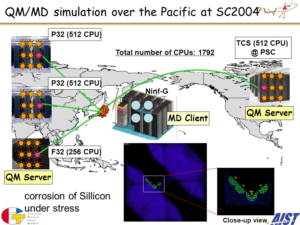 QM/MD simulation over the Pacific at SC2004 QM Server MD Client TCS (512 CPU) @ PSC Total number of CPUs: 1792 Ninf-G Close-up view corrosion of Sillicon under stress P32 (512 CPU) F32 (256 CPU)