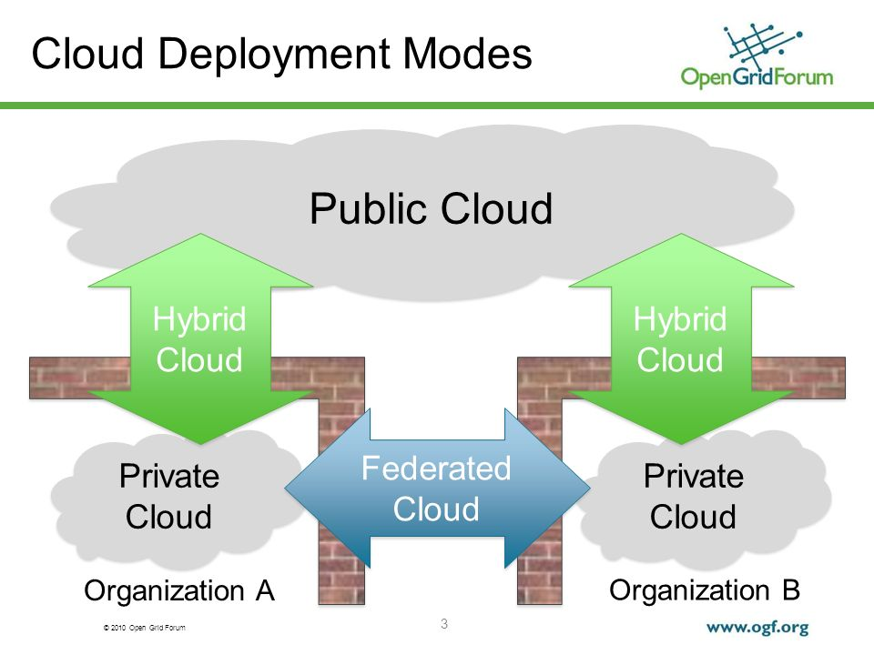 © 2010 Open Grid Forum Private Cloud Private Cloud Organization A Private Cloud Private Cloud Organization B Cloud Deployment Modes 3 Public Cloud Hybrid Cloud Hybrid Cloud Federated Cloud Federated Cloud Hybrid Cloud Hybrid Cloud
