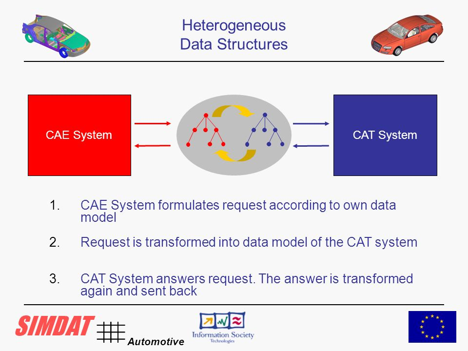 Automotive CAE SystemCAT System Heterogeneous Data Structures 1.CAE System formulates request according to own data model 2.Request is transformed into data model of the CAT system 3.CAT System answers request.