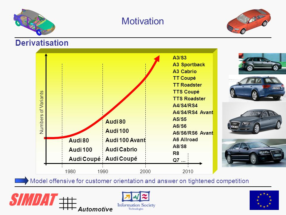 Automotive Motivation Model offensive for customer orientation and answer on tightened competition 1980199020002010 Audi 80 Audi 100 Audi Coupé Audi 80 Audi 100 Audi 100 Avant Audi Cabrio Audi Coupé Numbers of Variants A3/S3 A3 Sportback A3 Cabrio TT Coupé TT Roadster TTS Coupé TTS Roadster A4/S4/RS4 A4/S4/RS4 Avant A5/S5 A6/S6 A6/S6/RS6 Avant A6 Allroad A8/S8 R8 Q7...