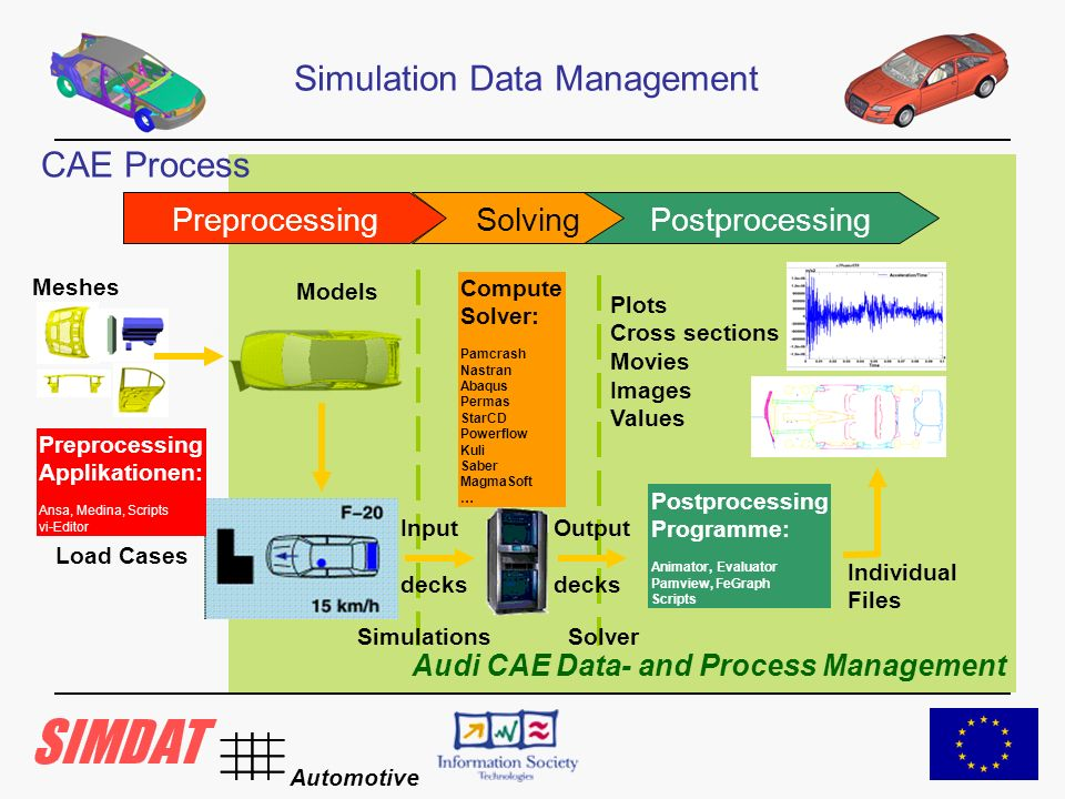 Automotive Simulation Data Management Audi CAE Data- and Process Management Models Meshes Load Cases Preprocessing Applikationen: Ansa, Medina, Scripts vi-Editor Plots Cross sections Movies Images Values Individual Files Input decks Compute Solver: Pamcrash Nastran Abaqus Permas StarCD Powerflow Kuli Saber MagmaSoft … Simulations Postprocessing Programme: Animator, Evaluator Pamview, FeGraph Scripts Solver PreprocessingSolvingPostprocessing Output decks CAE Process