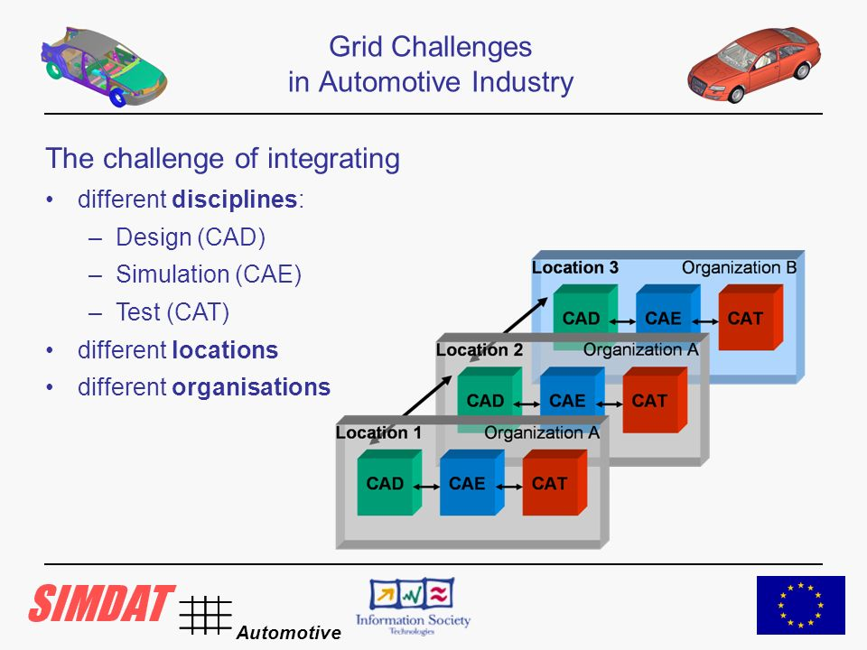 Automotive Grid Challenges in Automotive Industry The challenge of integrating different disciplines: –Design (CAD) –Simulation (CAE) –Test (CAT) different locations different organisations