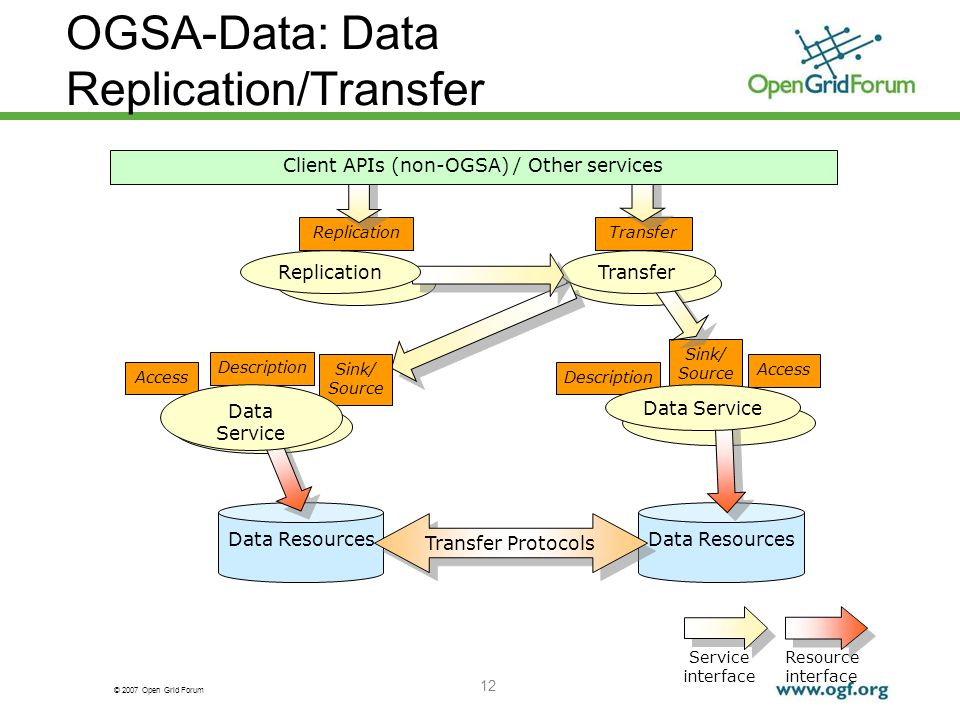 © 2007 Open Grid Forum OGSA-Data: Data Replication/Transfer 12 Sink/ Source Transfer Access Sink/ Source Description Access Description ReplicationTransfer Data Resources Service interface Resource interface Transfer Protocols Client APIs (non-OGSA) / Other services Data Service Replication