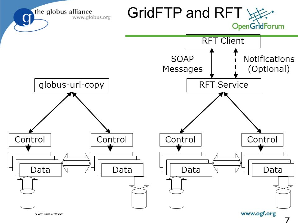 © 2007 Open Grid Forum 7 GridFTP and RFT Control Data Control Data Control Data Control Data globus-url-copyRFT Service RFT Client SOAP Messages Notifications (Optional)