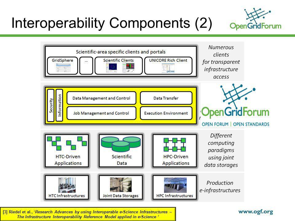© 2009 Open Grid Forum Interoperability Components (2) [3] Riedel et al., Research Advances by using Interoperable e-Science Infrastructures – The Infrastructure Interoperability Reference Model applied in e-Science