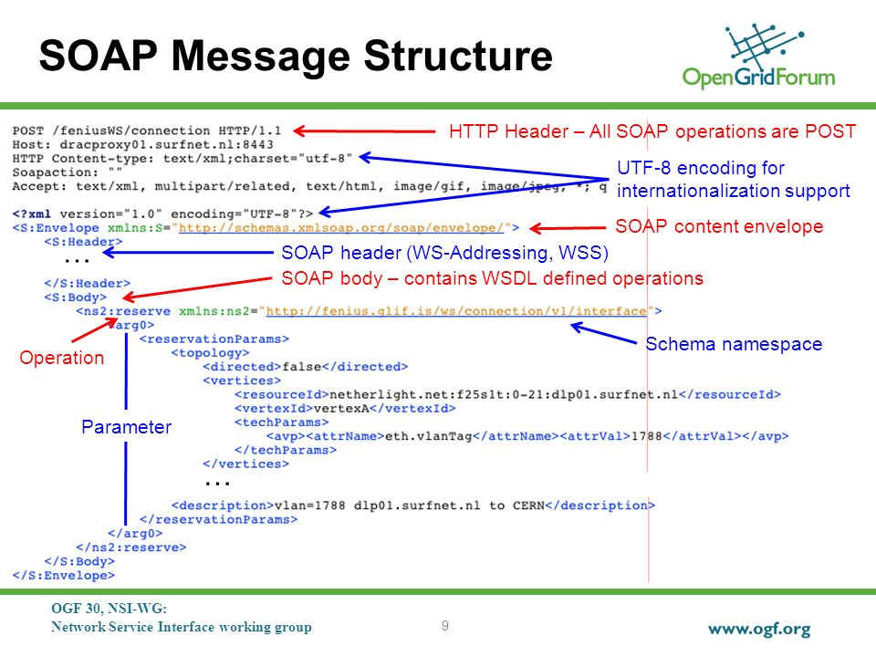 OGF 30, NSI-WG: Network Service Interface working group SOAP Message Structure 9 … … HTTP Header – All SOAP operations are POST UTF-8 encoding for internationalization support SOAP content envelope SOAP header (WS-Addressing, WSS) SOAP body – contains WSDL defined operations Operation Schema namespace Parameter