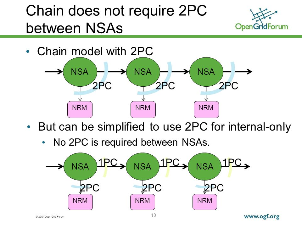 © 2010 Open Grid Forum Chain does not require 2PC between NSAs Chain model with 2PC 10 NSA NRM NSA NRM NSA NRM 2PC But can be simplified to use 2PC for internal-only No 2PC is required between NSAs.