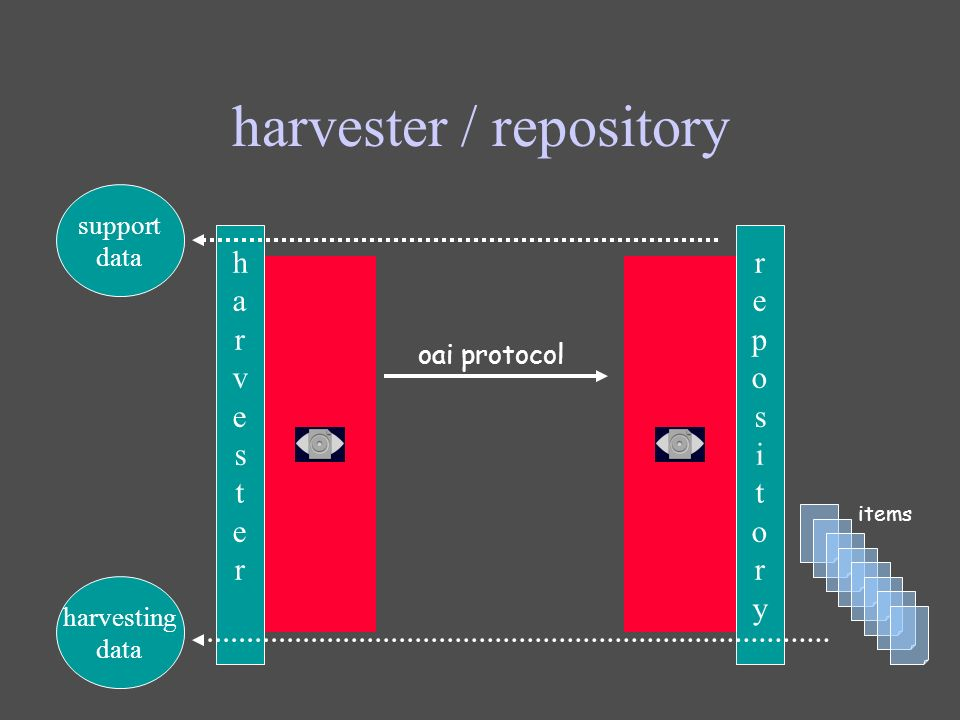 harvester / repository repositoryrepository oai protocol harvesterharvester support data harvesting data items