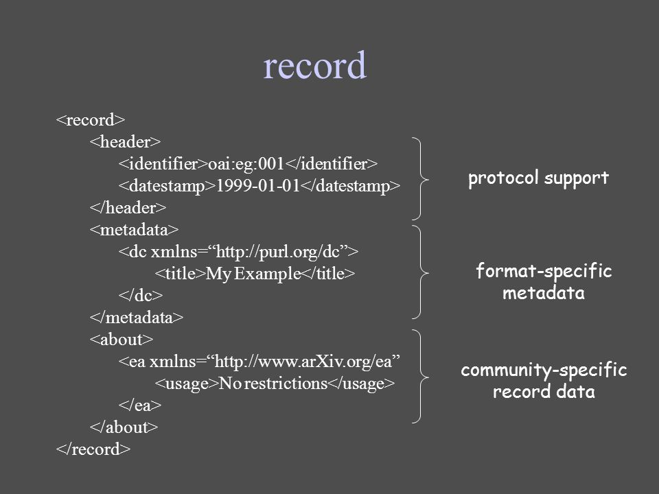 record oai:eg:001 1999-01-01 My Example No restrictions protocol support format-specific metadata community-specific record data