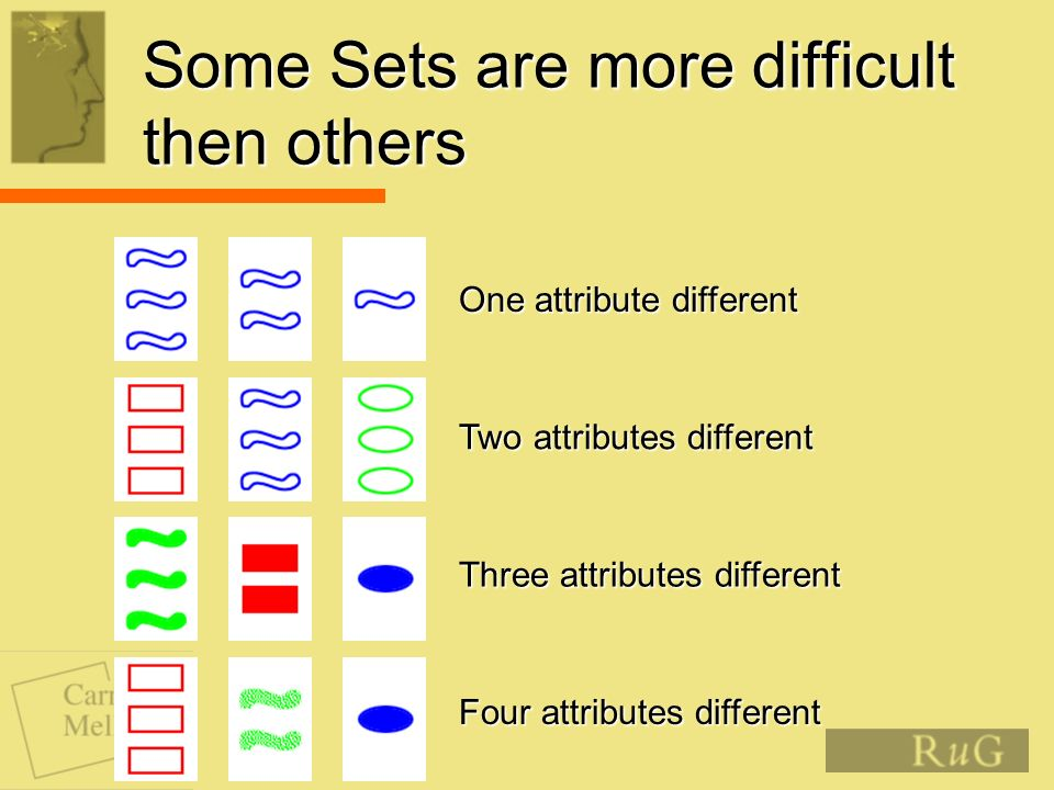 Some Sets are more difficult then others One attribute different Two attributes different Three attributes different Four attributes different