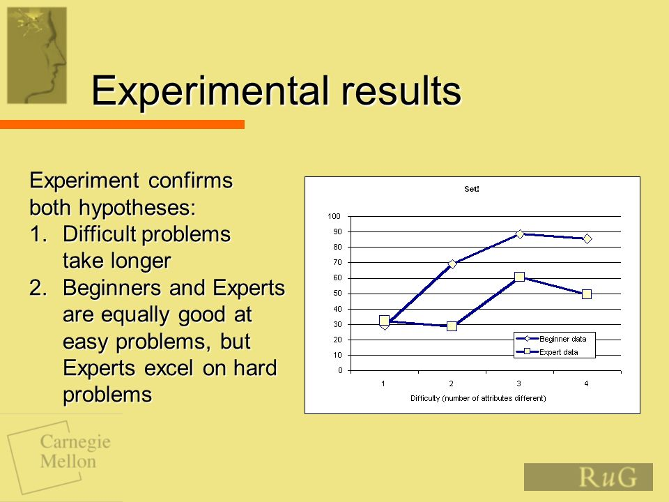 Experimental results Experiment confirms both hypotheses: 1.