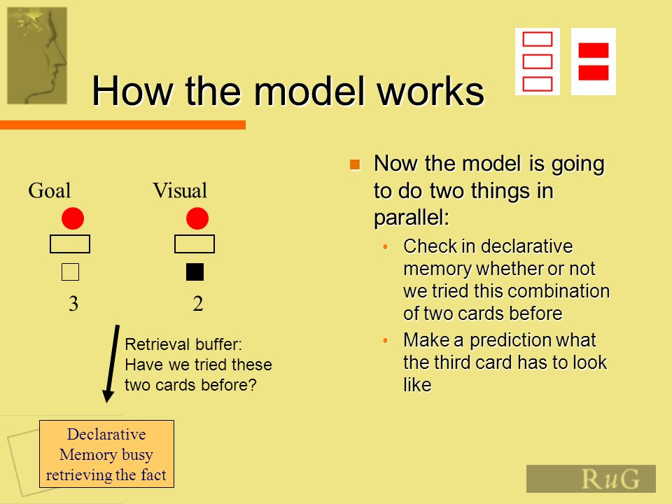 How the model works Now the model is going to do two things in parallel: Now the model is going to do two things in parallel: Check in declarative memory whether or not we tried this combination of two cards before Check in declarative memory whether or not we tried this combination of two cards before Make a prediction what the third card has to look like Make a prediction what the third card has to look like Goal 3 Visual 2 Retrieval buffer: Have we tried these two cards before.