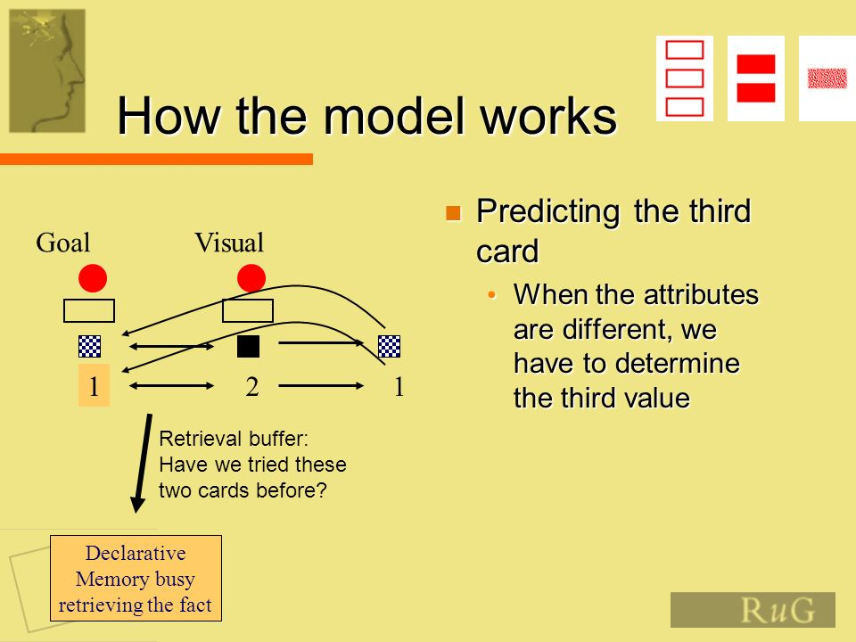 How the model works Predicting the third card Predicting the third card When the attributes are different, we have to determine the third value When the attributes are different, we have to determine the third value Goal 3 Visual 2 Retrieval buffer: Have we tried these two cards before.