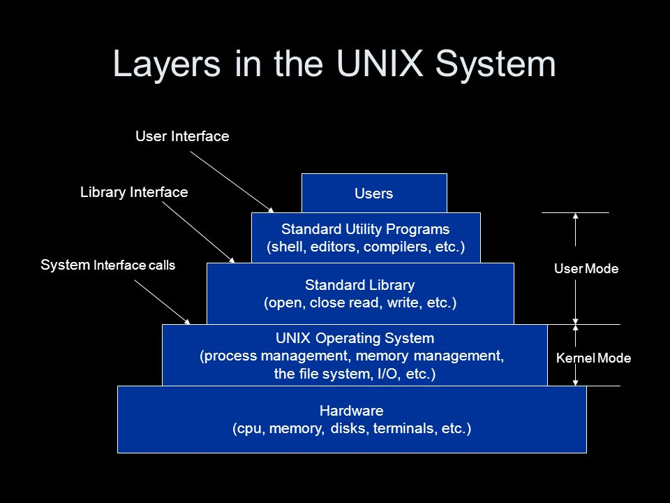 Layers in the UNIX System Hardware (cpu, memory, disks, terminals, etc.) UNIX Operating System (process management, memory management, the file system, I/O, etc.) Standard Library (open, close read, write, etc.) Standard Utility Programs (shell, editors, compilers, etc.) Users System Interface calls Library Interface User Interface User Mode Kernel Mode
