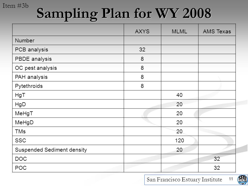 11 Sampling Plan for WY 2008 San Francisco Estuary Institute AXYSMLMLAMS Texas Number PCB analysis32 PBDE analysis8 OC pest analysis8 PAH analysis8 Pytethroids8 HgT 40 HgD 20 MeHgT 20 MeHgD 20 TMs 20 SSC 120 Suspended Sediment density 20 DOC 32 POC 32 Item #3b